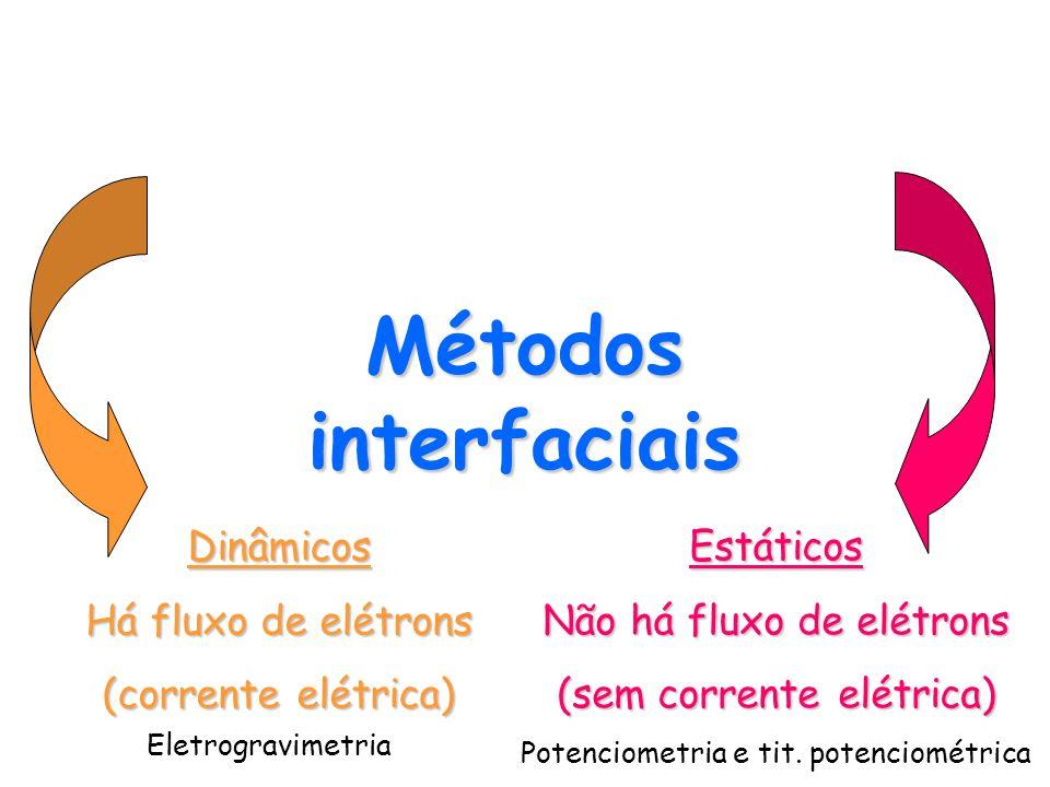 Métodos interfaciais Dinâmicos Há fluxo de elétrons