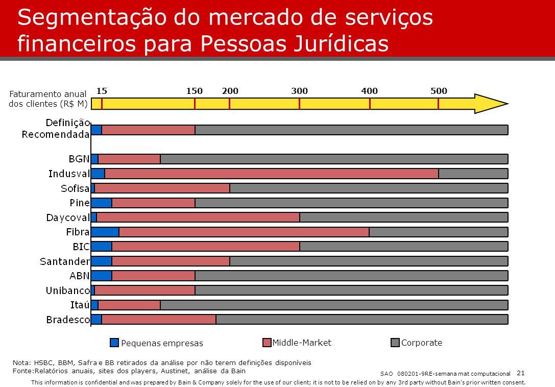 Segmentação do mercado de serviços financeiros para Pessoas Jurídicas
