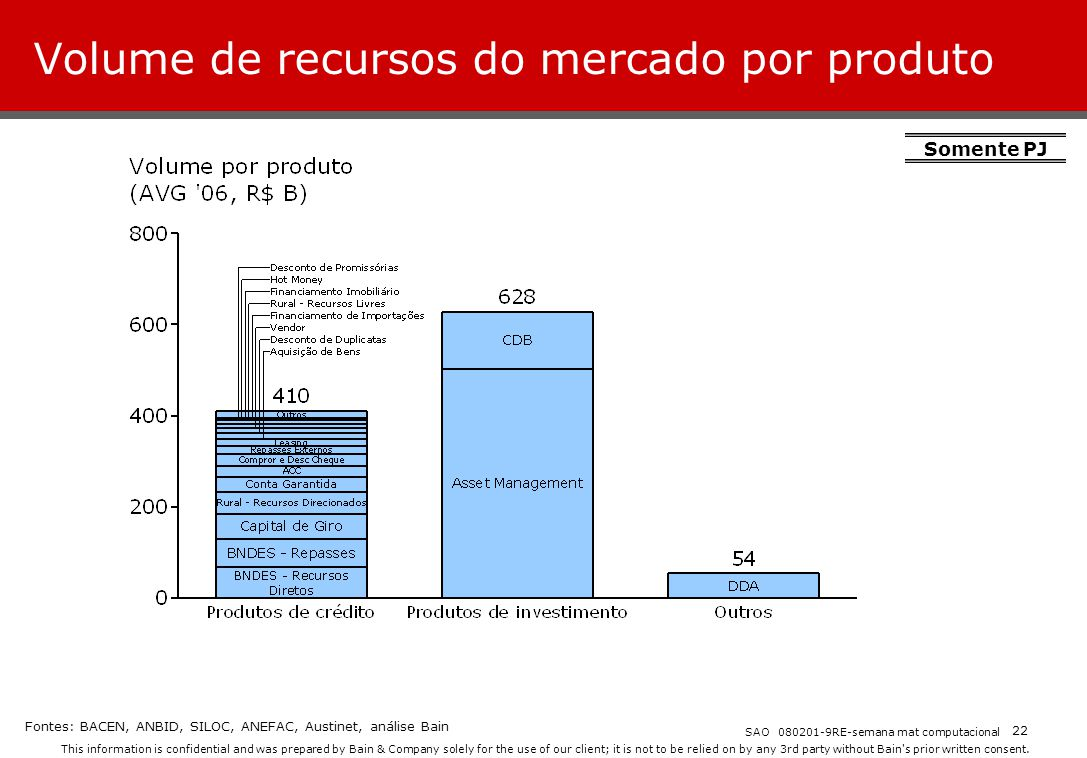 Volume de recursos do mercado por produto