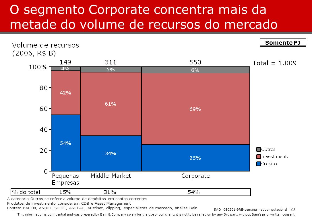 O segmento Corporate concentra mais da metade do volume de recursos do mercado