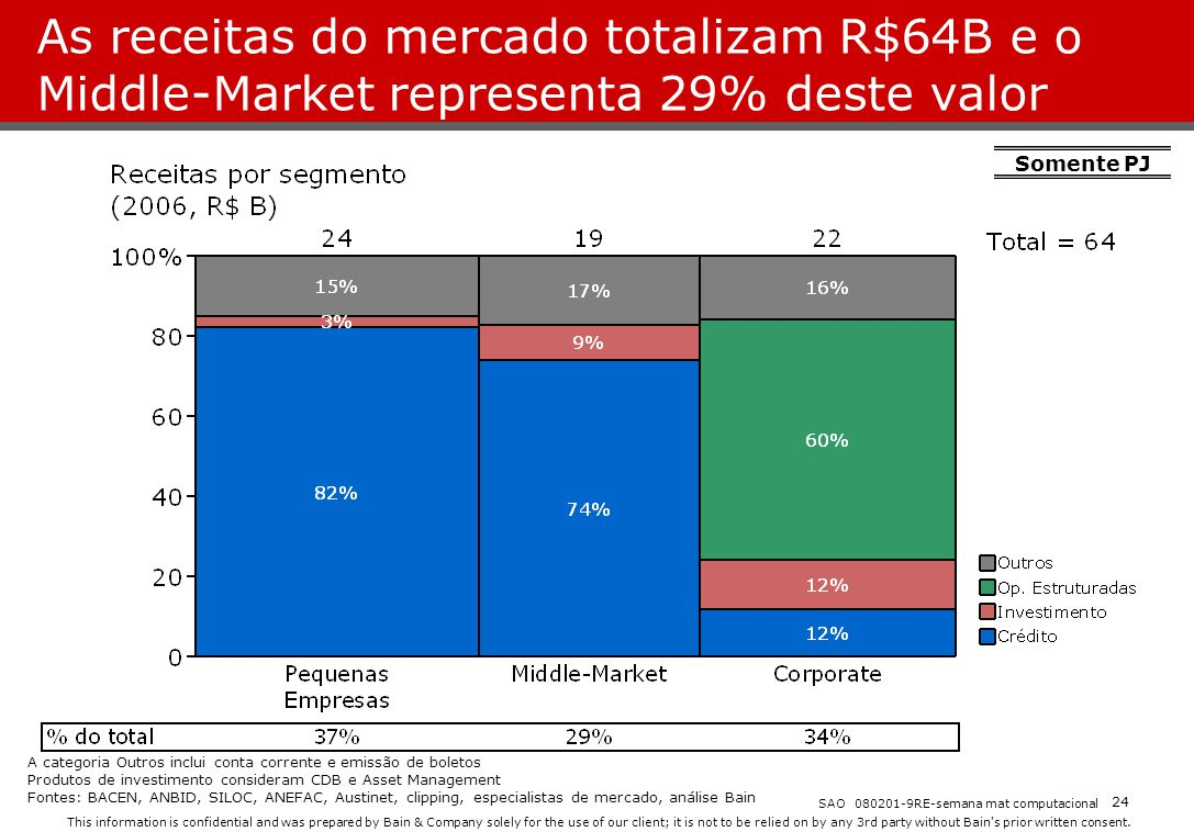 As receitas do mercado totalizam R$64B e o Middle-Market representa 29% deste valor