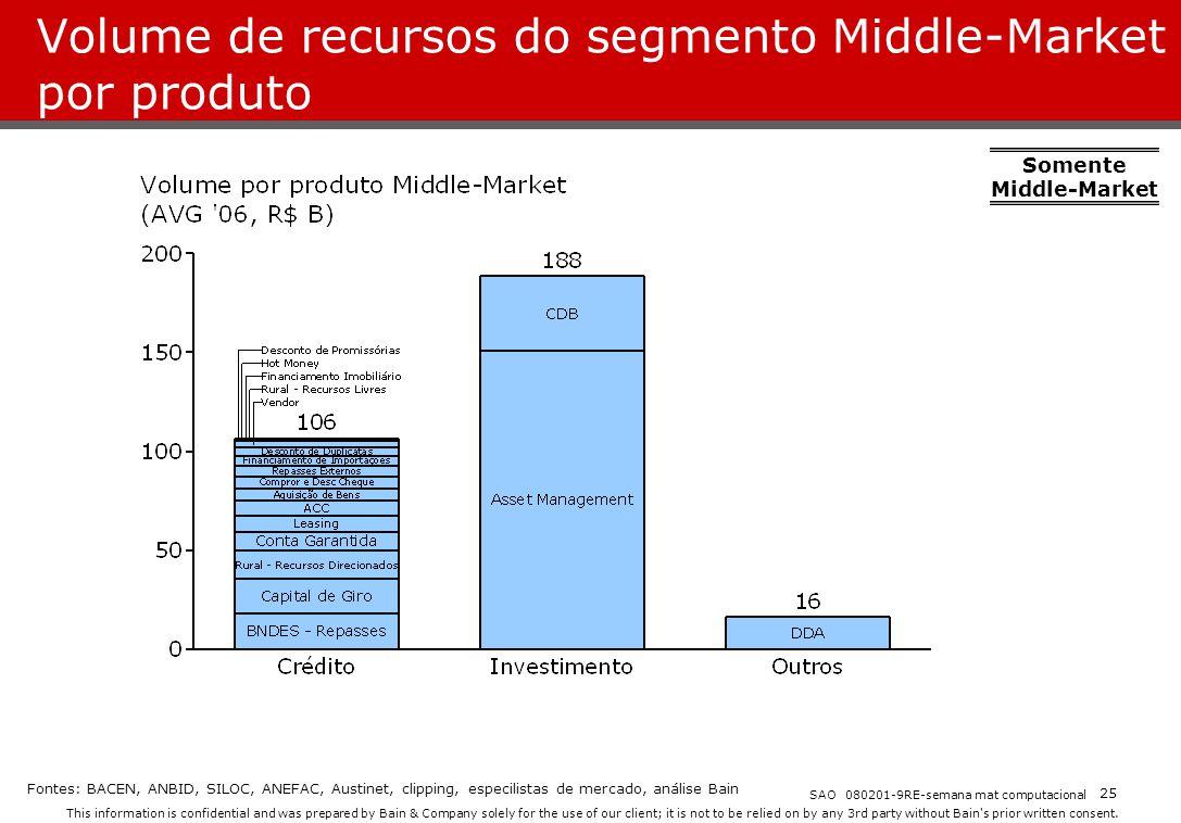 Volume de recursos do segmento Middle-Market por produto
