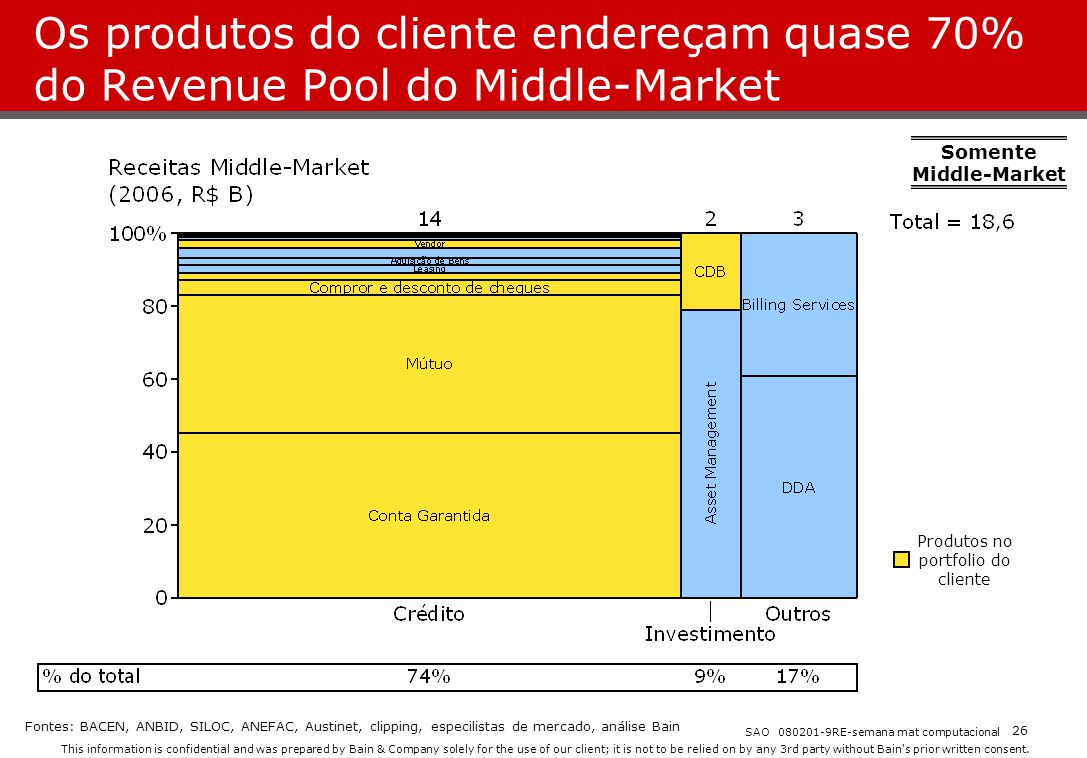Somente Middle-Market