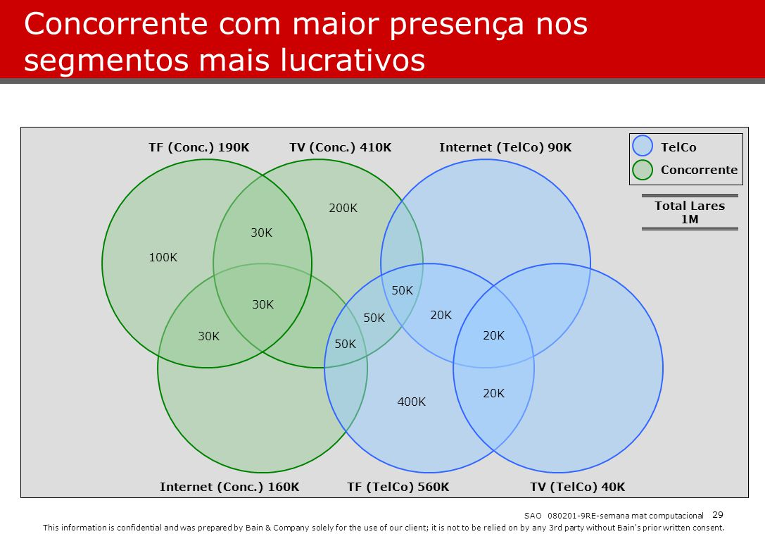 Concorrente com maior presença nos segmentos mais lucrativos