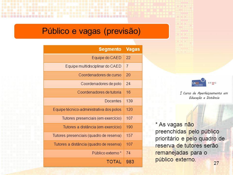 Público e vagas (previsão)