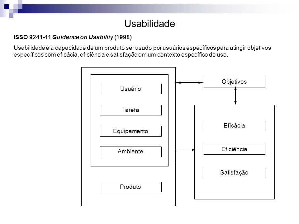 Usabilidade ISSO 9241-11 Guidance on Usability (1998)
