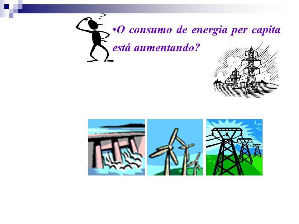 O consumo de energia per capita está aumentando