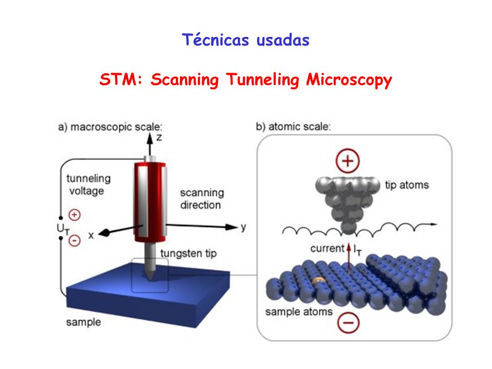 Técnicas usadas STM: Scanning Tunneling Microscopy