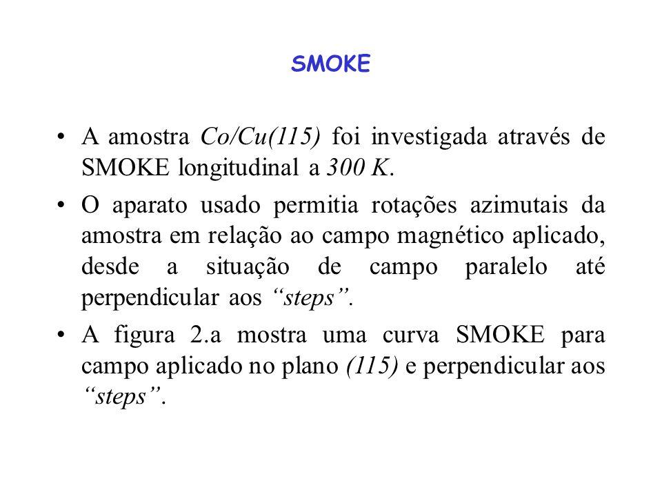 SMOKE A amostra Co/Cu(115) foi investigada através de SMOKE longitudinal a 300 K.