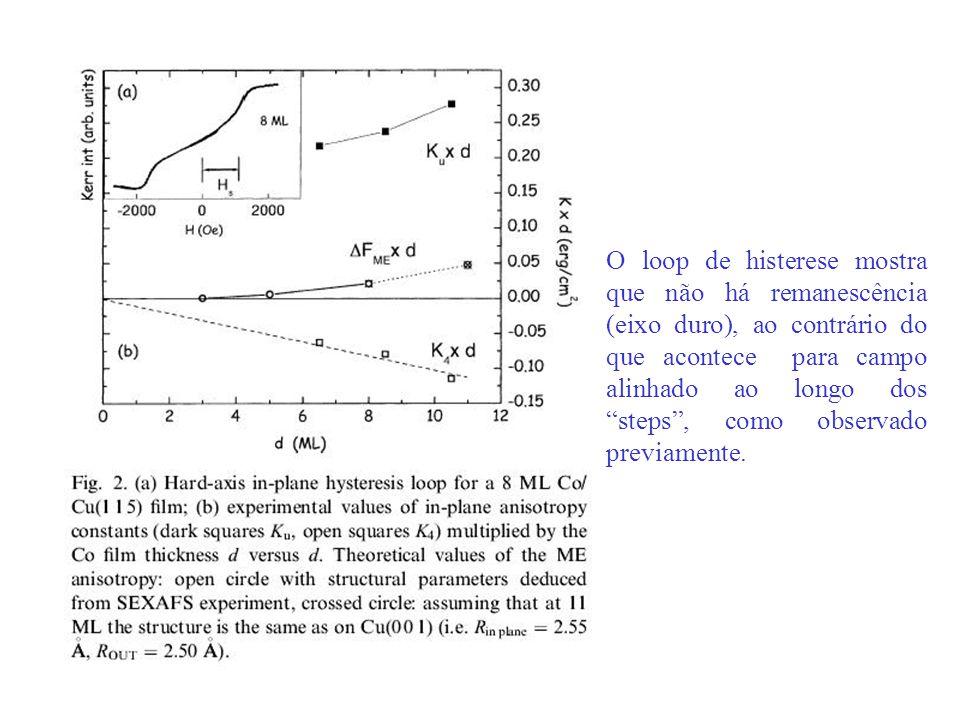 O loop de histerese mostra que não há remanescência (eixo duro), ao contrário do que acontece para campo alinhado ao longo dos steps , como observado previamente.