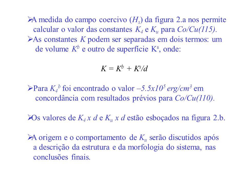 A medida do campo coercivo (Hs) da figura 2.a nos permite