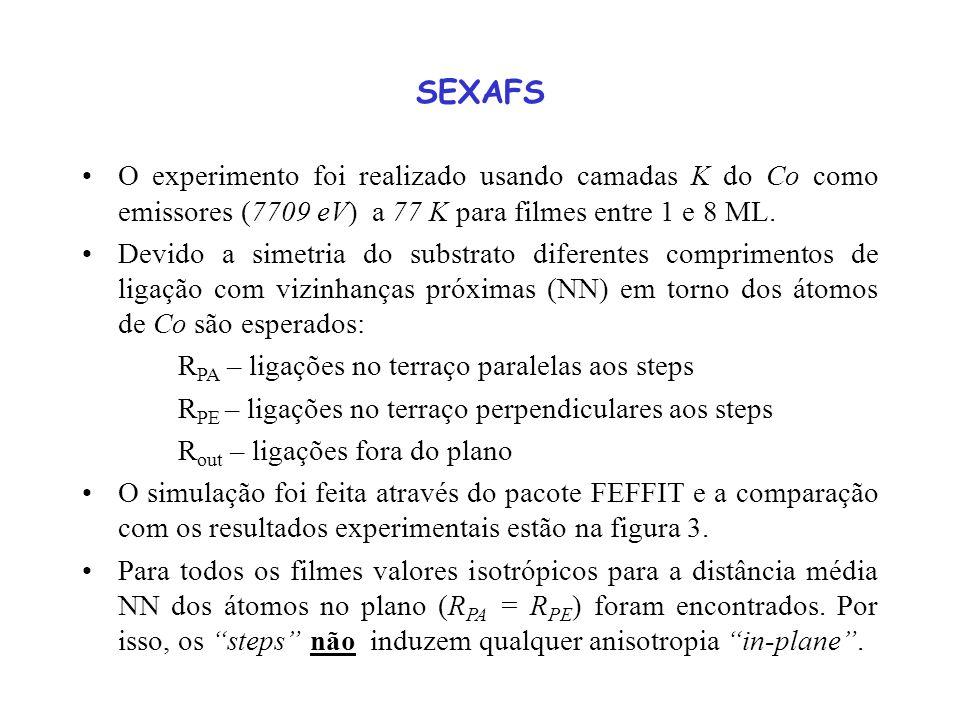 SEXAFS O experimento foi realizado usando camadas K do Co como emissores (7709 eV) a 77 K para filmes entre 1 e 8 ML.