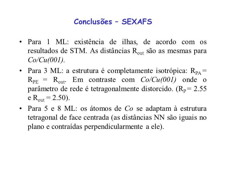 Conclusões – SEXAFS Para 1 ML: existência de ilhas, de acordo com os resultados de STM. As distâncias Rout são as mesmas para Co/Cu(001).