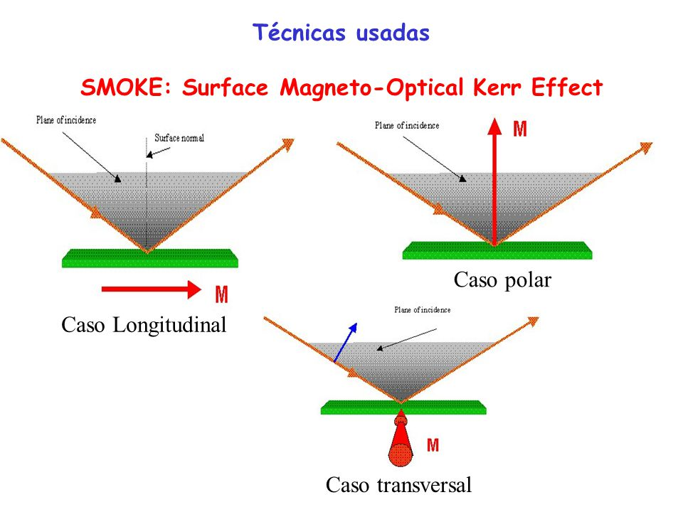 Técnicas usadas SMOKE: Surface Magneto-Optical Kerr Effect
