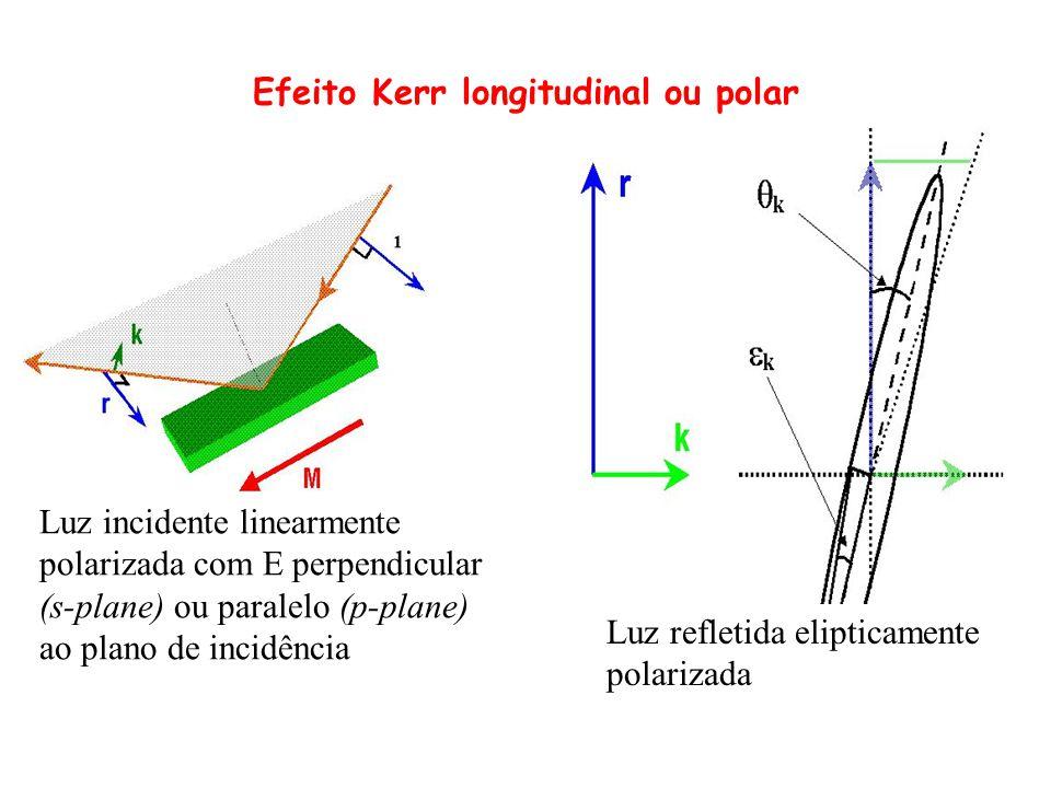Efeito Kerr longitudinal ou polar