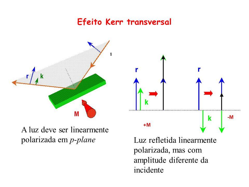 Efeito Kerr transversal