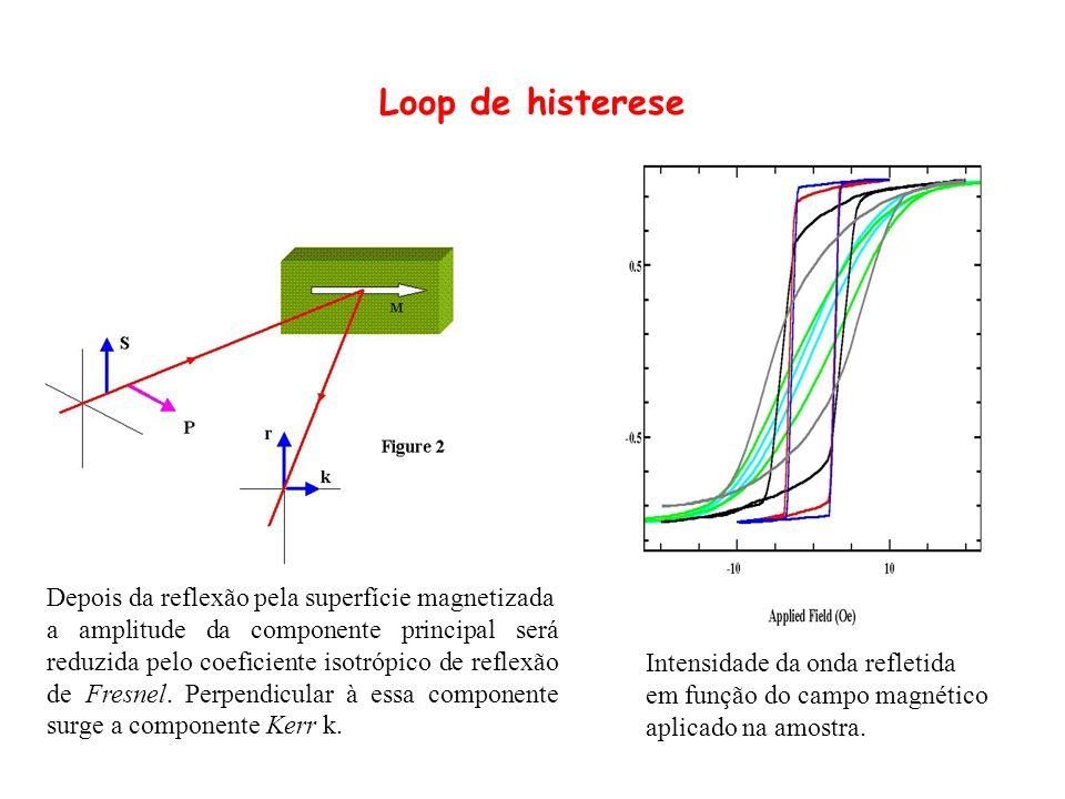 Loop de histerese Depois da reflexão pela superfície magnetizada