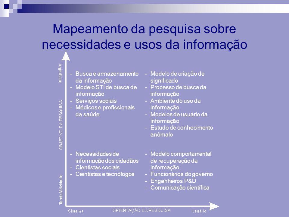 Mapeamento da pesquisa sobre necessidades e usos da informação