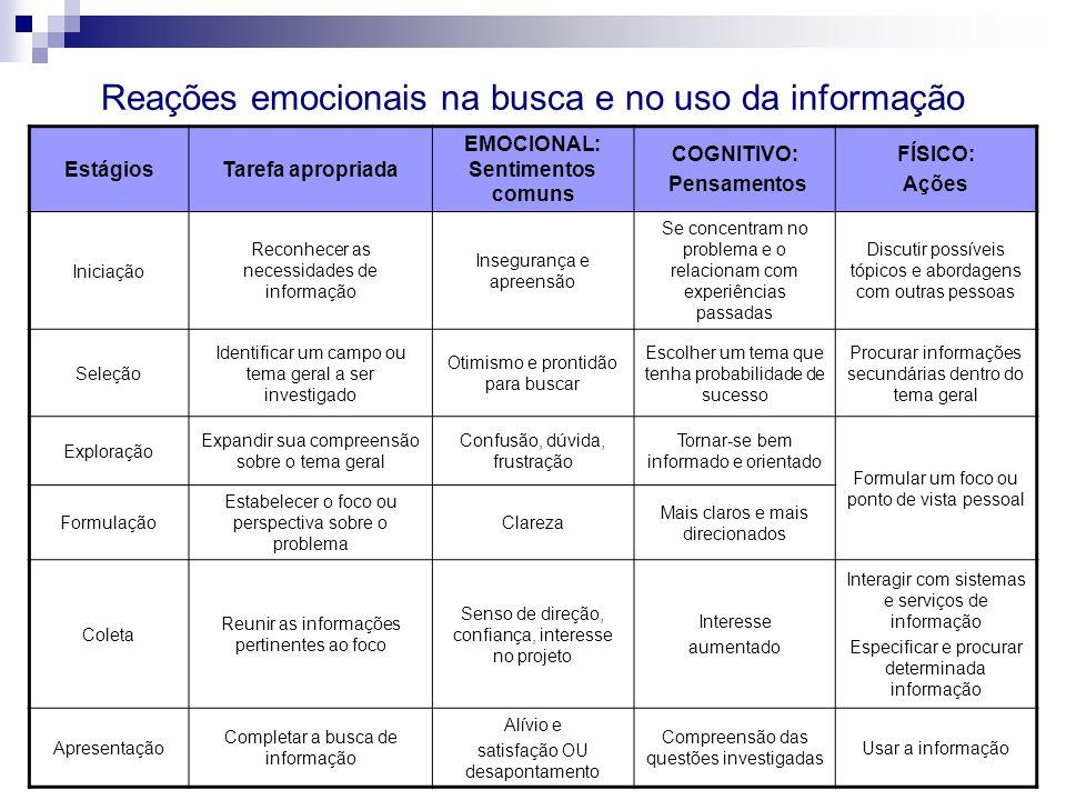 Reações emocionais na busca e no uso da informação