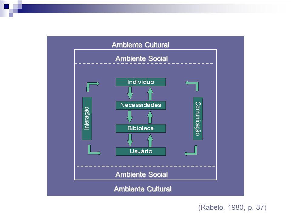 Ambiente Cultural Ambiente Social Ambiente Social Ambiente Cultural (Rabelo, 1980, p. 37)
