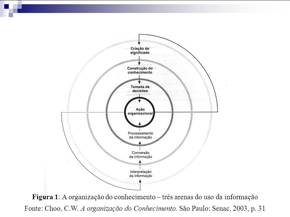 Três arenas do uso da info – criar significado, construir conhecimento e tomar decisões – são processos interligados  visão holística do uso da informação