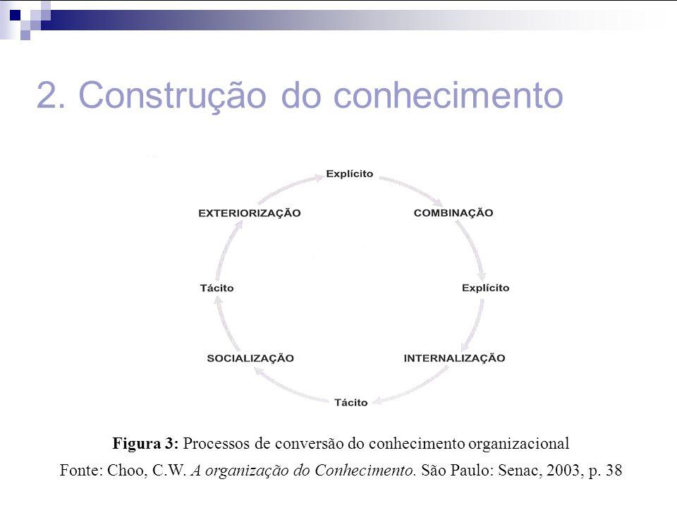 2. Construção do conhecimento