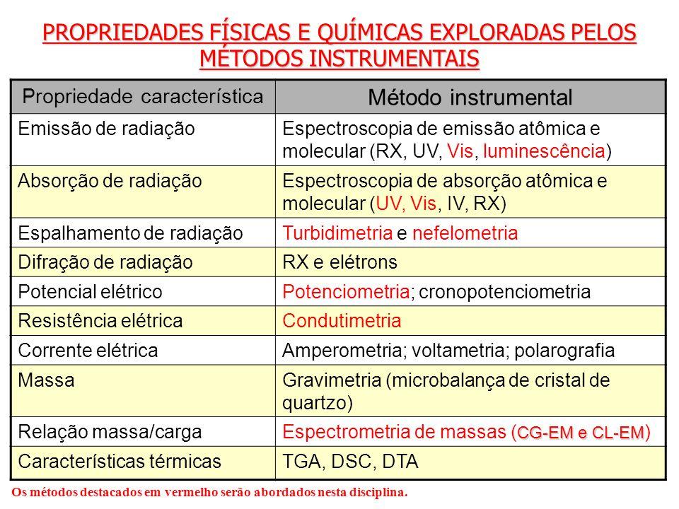 PROPRIEDADES FÍSICAS E QUÍMICAS EXPLORADAS PELOS MÉTODOS INSTRUMENTAIS