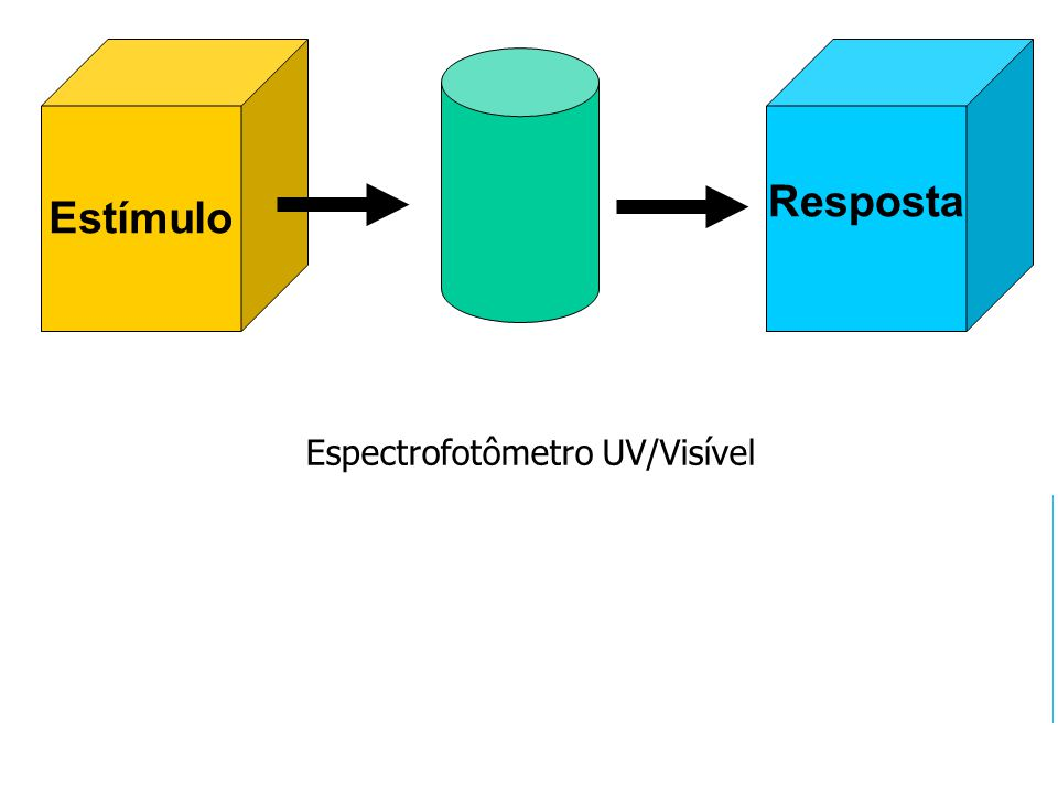 Espectrofotômetro UV/Visível