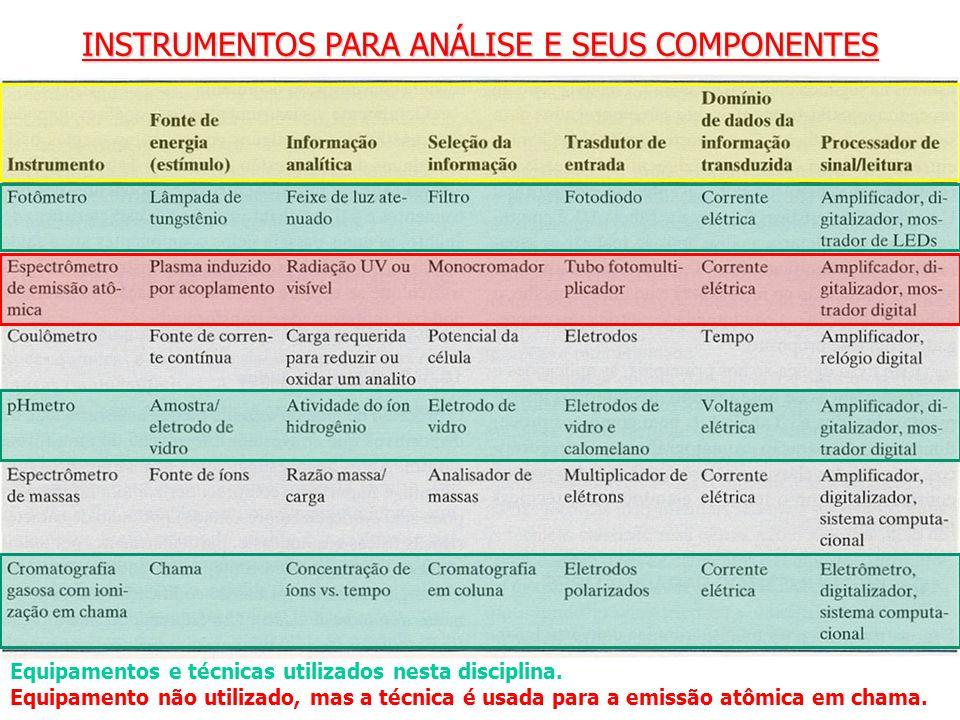 INSTRUMENTOS PARA ANÁLISE E SEUS COMPONENTES