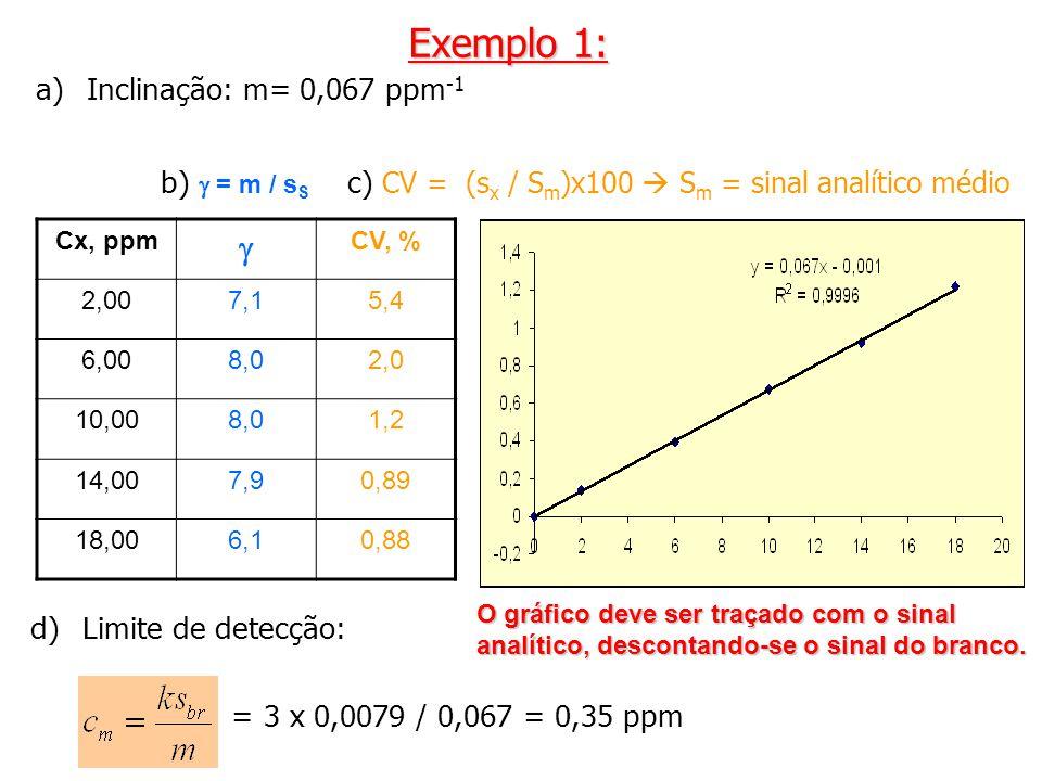 c) CV = (sx / Sm)x100  Sm = sinal analítico médio