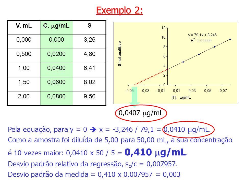 Exemplo 2: V, mL. C, mg/mL. S. 0,000. 3,26. 0,500. 0,0200. 4,80. 1,00. 0,0400. 6,41. 1,50.