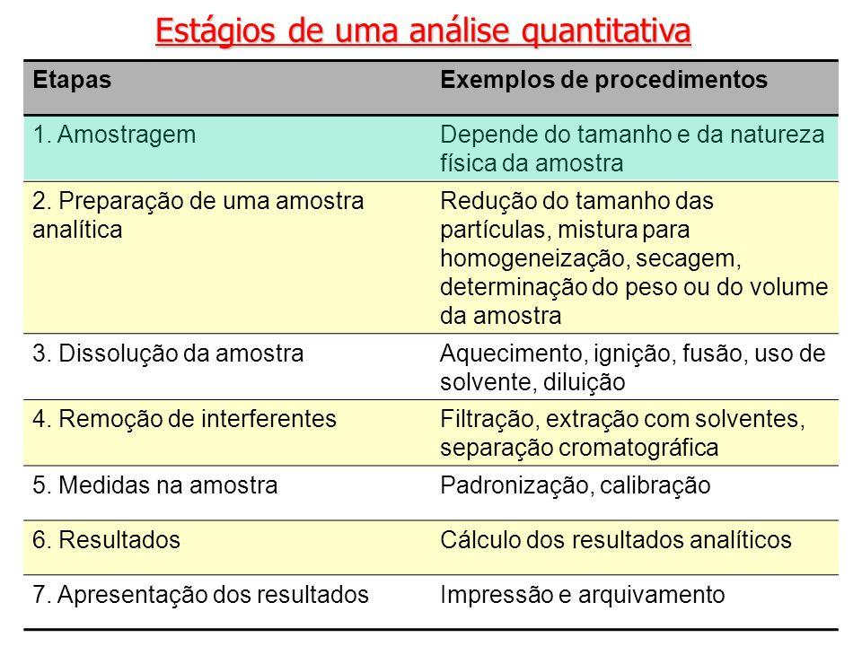 Estágios de uma análise quantitativa