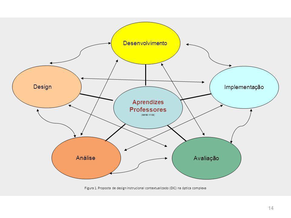 Professores Desenvolvimento Design Implementação Aprendizes Análise