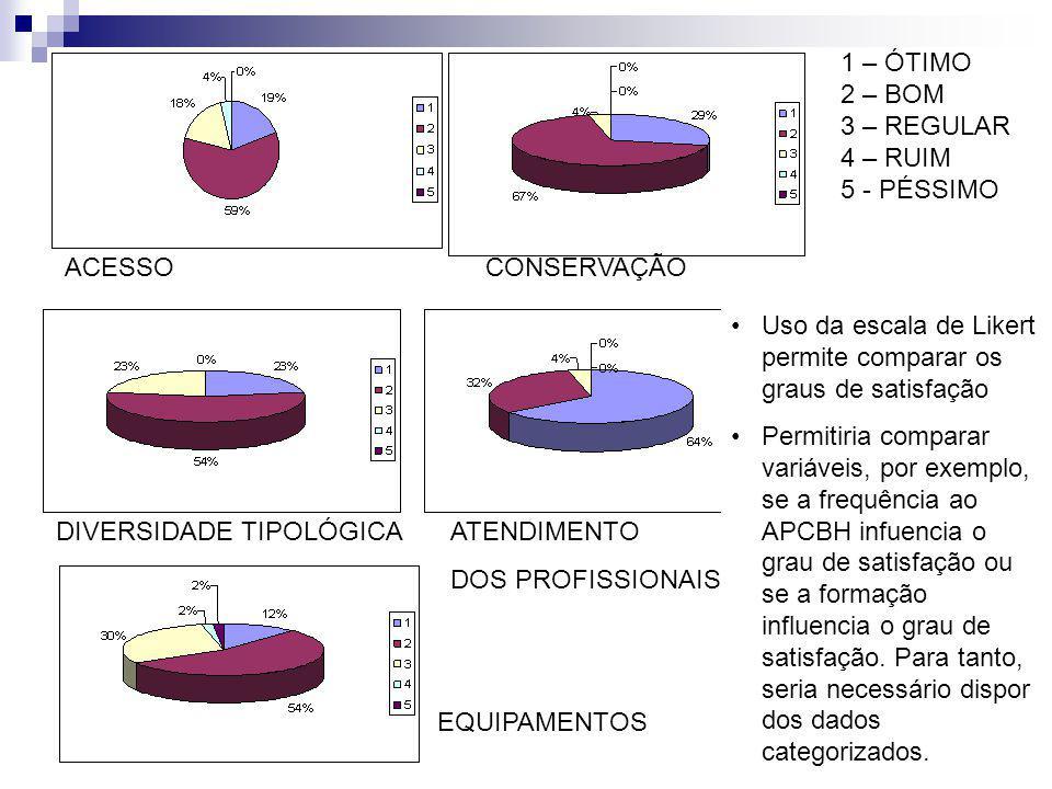 1 – ÓTIMO 2 – BOM. 3 – REGULAR. 4 – RUIM. 5 - PÉSSIMO. ACESSO CONSERVAÇÃO. Uso da escala de Likert permite comparar os graus de satisfação.