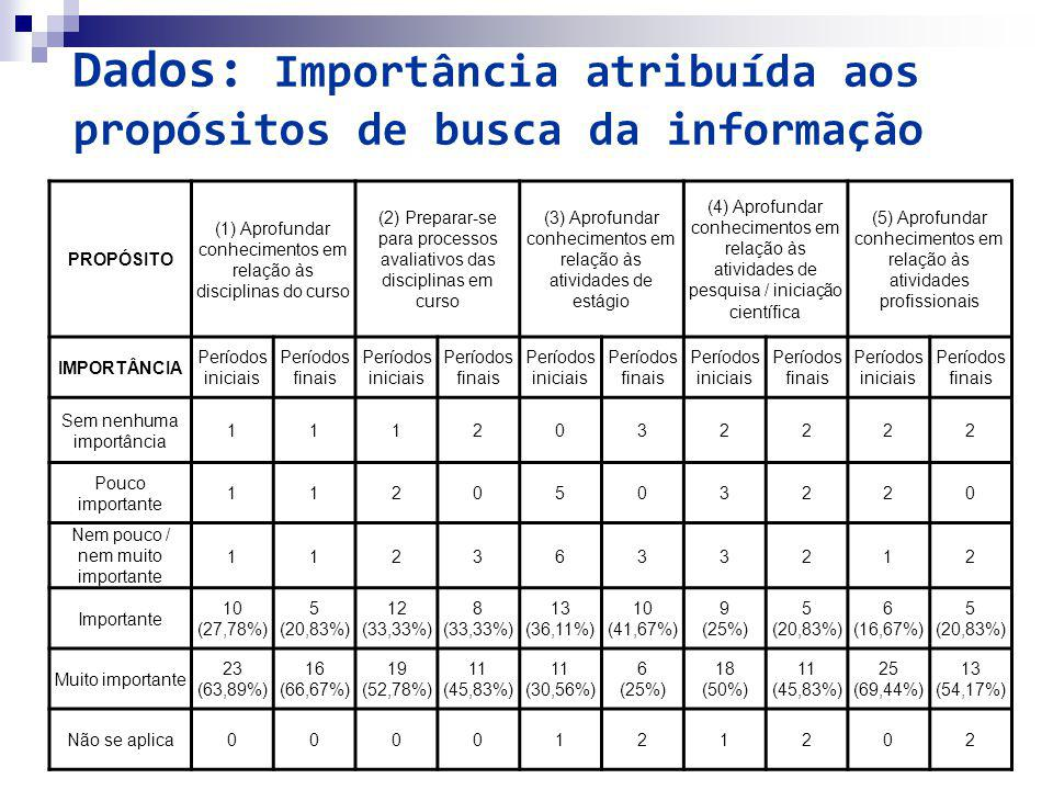 Dados: Importância atribuída aos propósitos de busca da informação