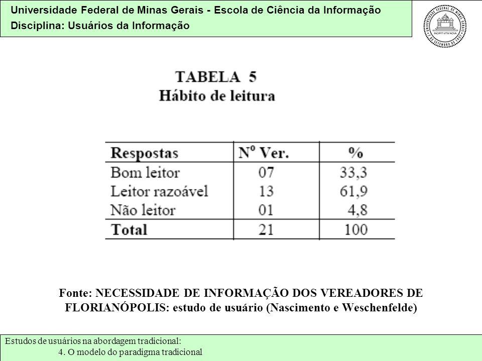 Fonte: NECESSIDADE DE INFORMAÇÃO DOS VEREADORES DE FLORIANÓPOLIS: estudo de usuário (Nascimento e Weschenfelde)