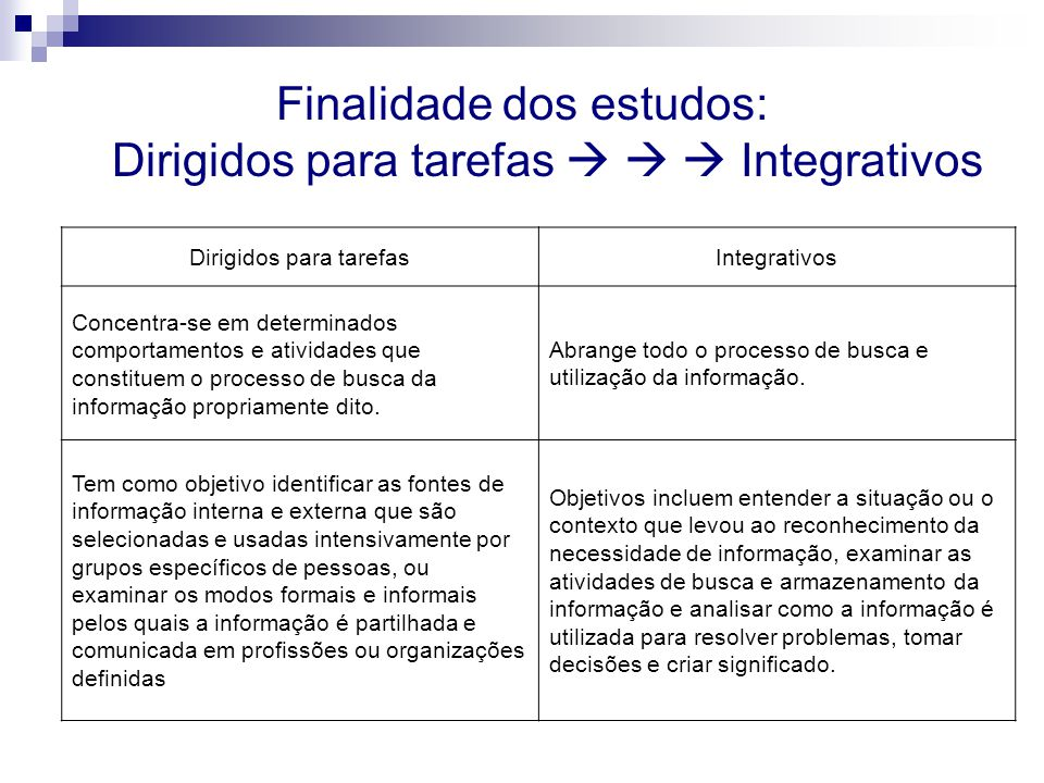 Finalidade dos estudos: Dirigidos para tarefas    Integrativos