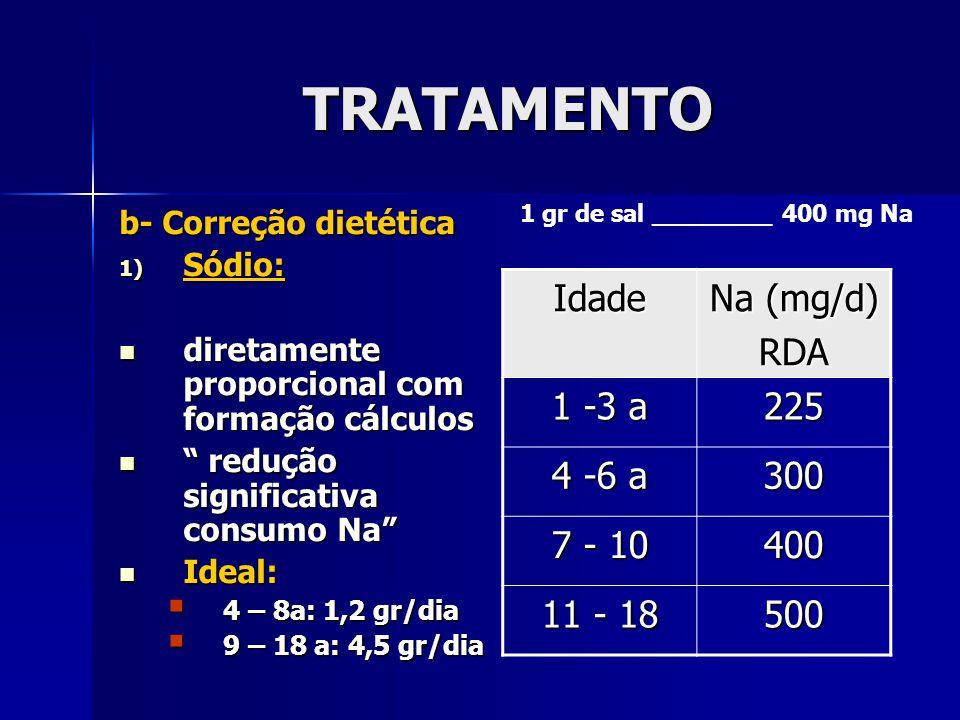 TRATAMENTO Idade Na (mg/d) RDA 1 -3 a 225 4 -6 a 300 7 - 10 400