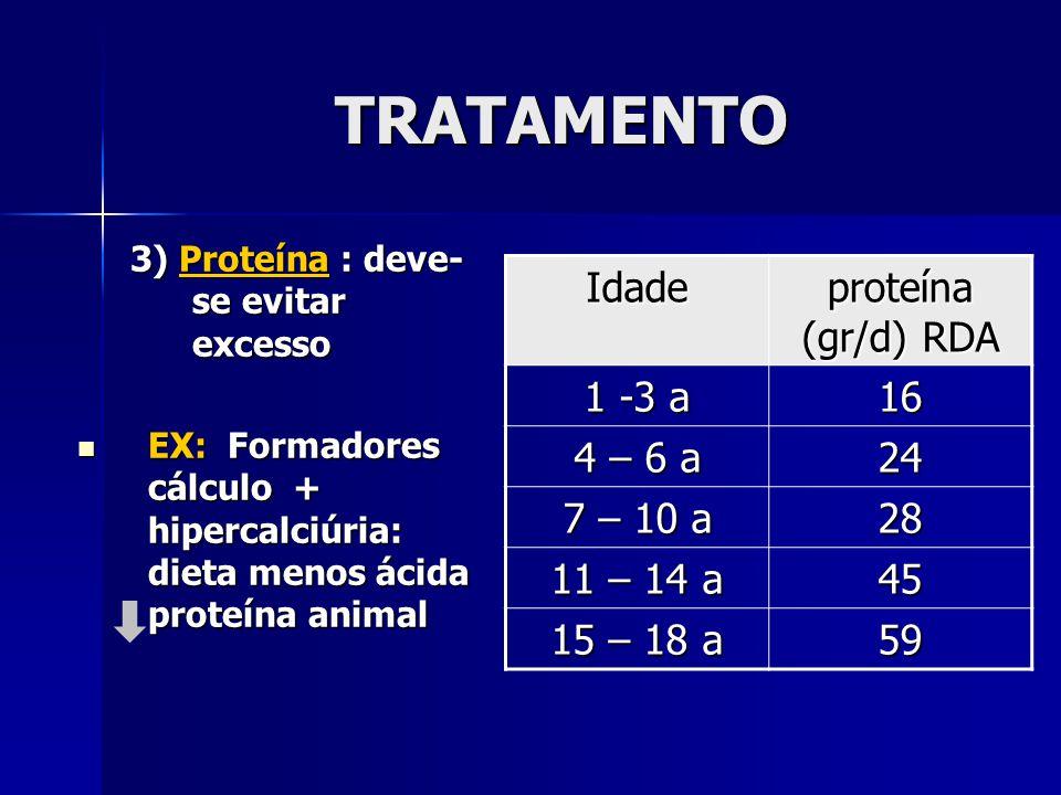 TRATAMENTO Idade proteína (gr/d) RDA 1 -3 a 16 4 – 6 a 24 7 – 10 a 28