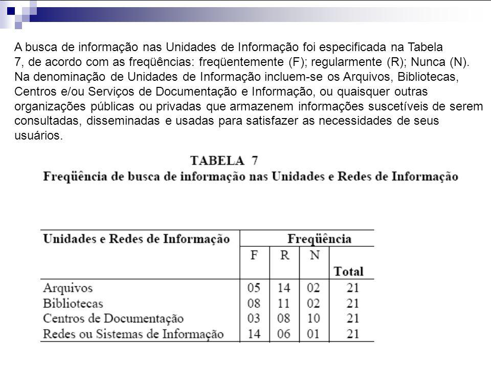 A busca de informação nas Unidades de Informação foi especificada na Tabela