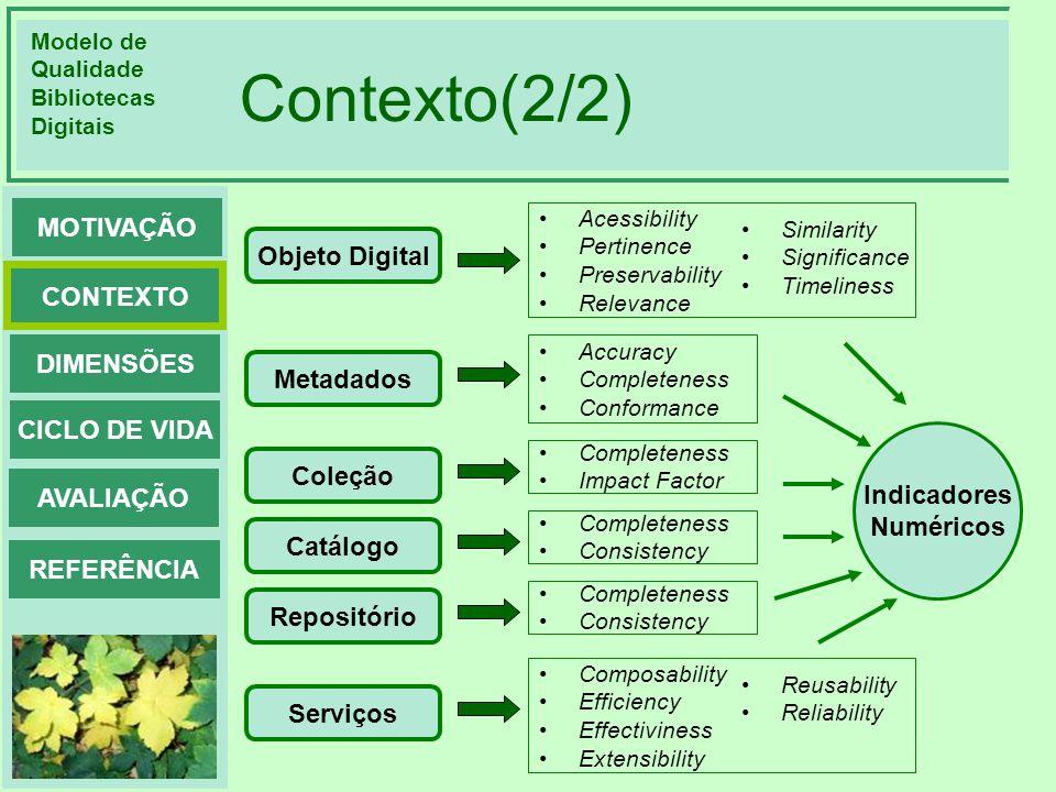 Contexto(2/2) Objeto Digital Metadados Indicadores Coleção Numéricos