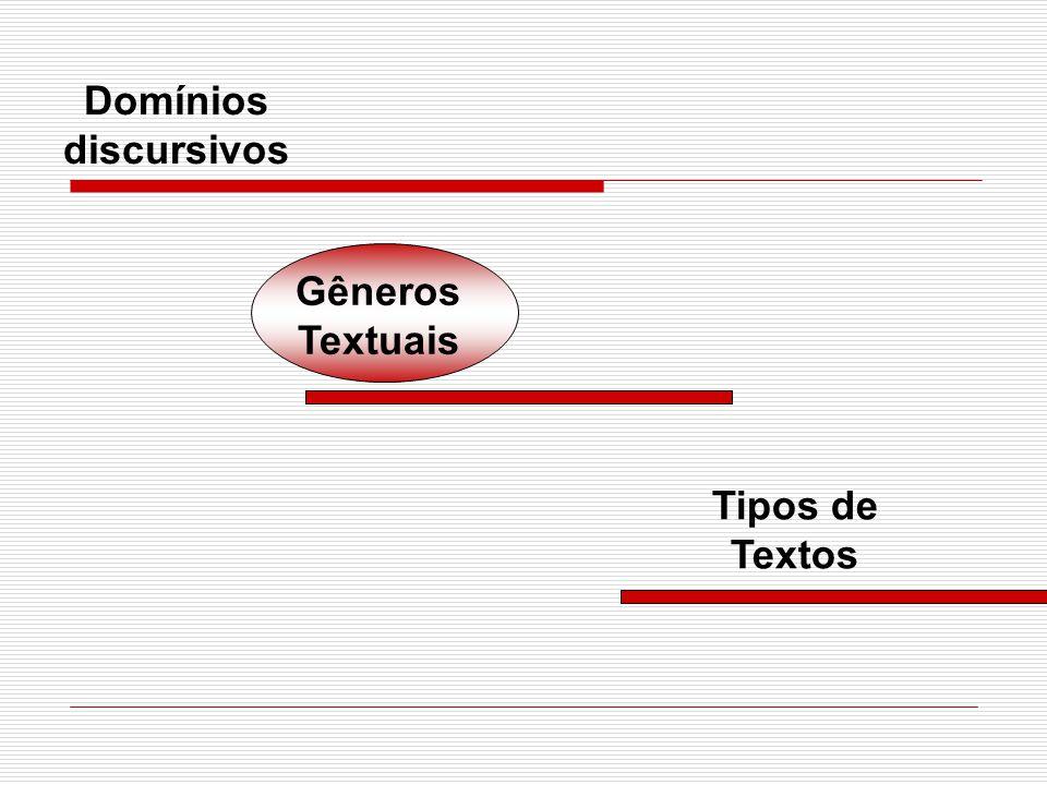 Domínios discursivos Gêneros Textuais Tipos de Textos