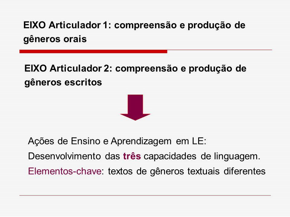 EIXO Articulador 1: compreensão e produção de