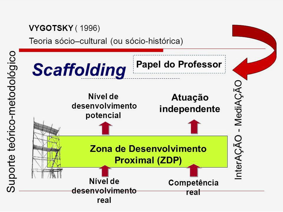 desenvolvimento potencial Zona de Desenvolvimento Proximal (ZDP)