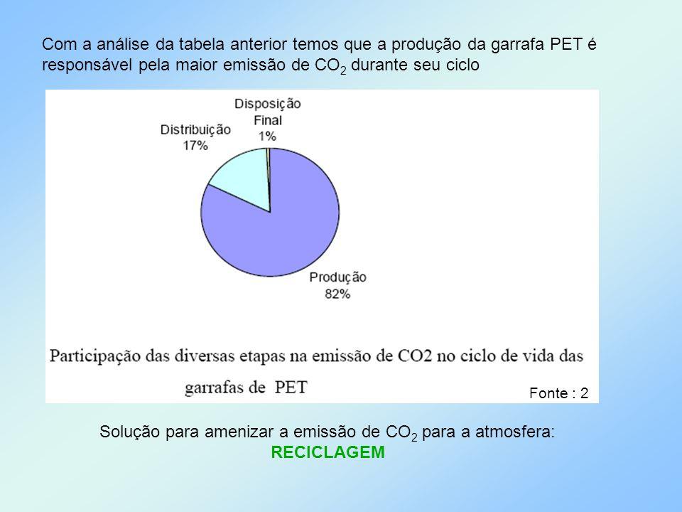 Solução para amenizar a emissão de CO2 para a atmosfera: RECICLAGEM