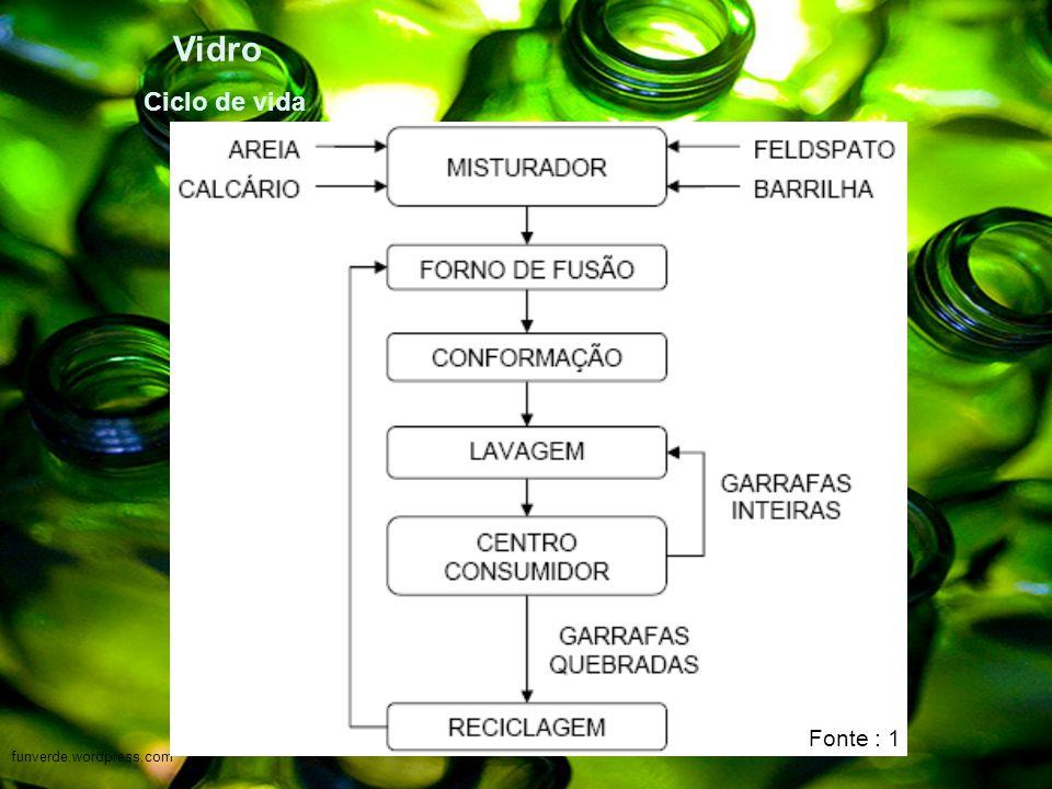 Vidro Ciclo de vida Fonte : 1 funverde.wordpress.com
