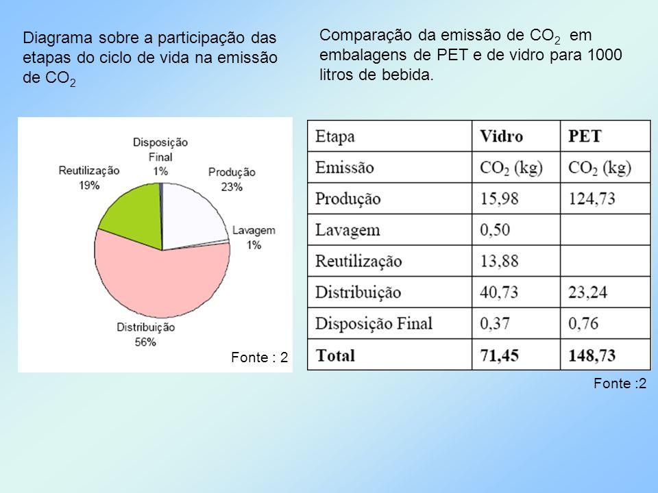 Diagrama sobre a participação das etapas do ciclo de vida na emissão de CO2