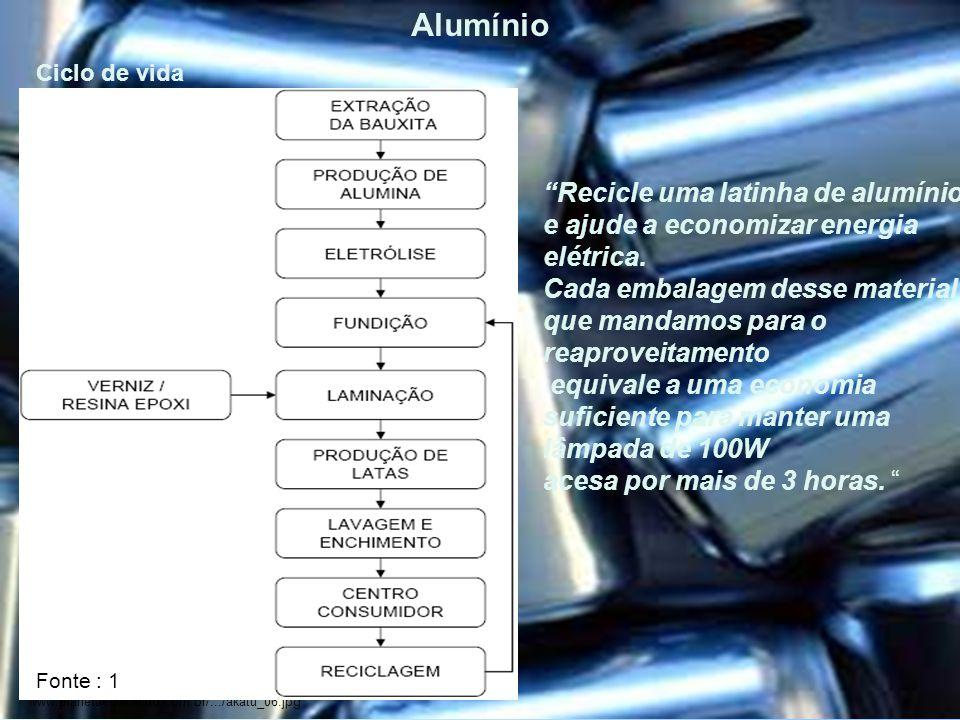 Alumínio Ciclo de vida.