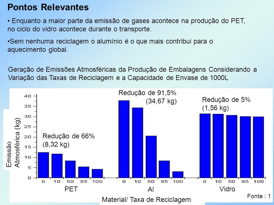 Pontos Relevantes Enquanto a maior parte da emissão de gases acontece na produção do PET, no ciclo do vidro acontece durante o transporte.