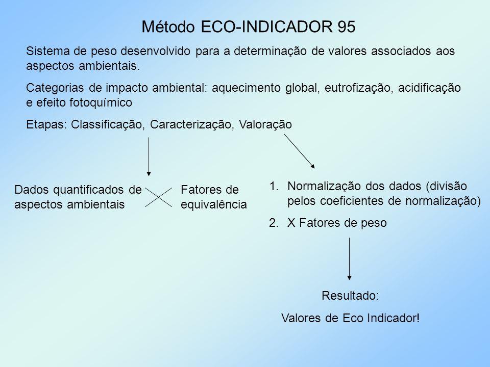 Valores de Eco Indicador!